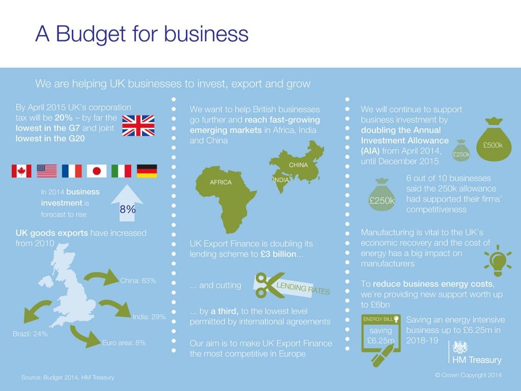 BUDGET 2014: Infographics